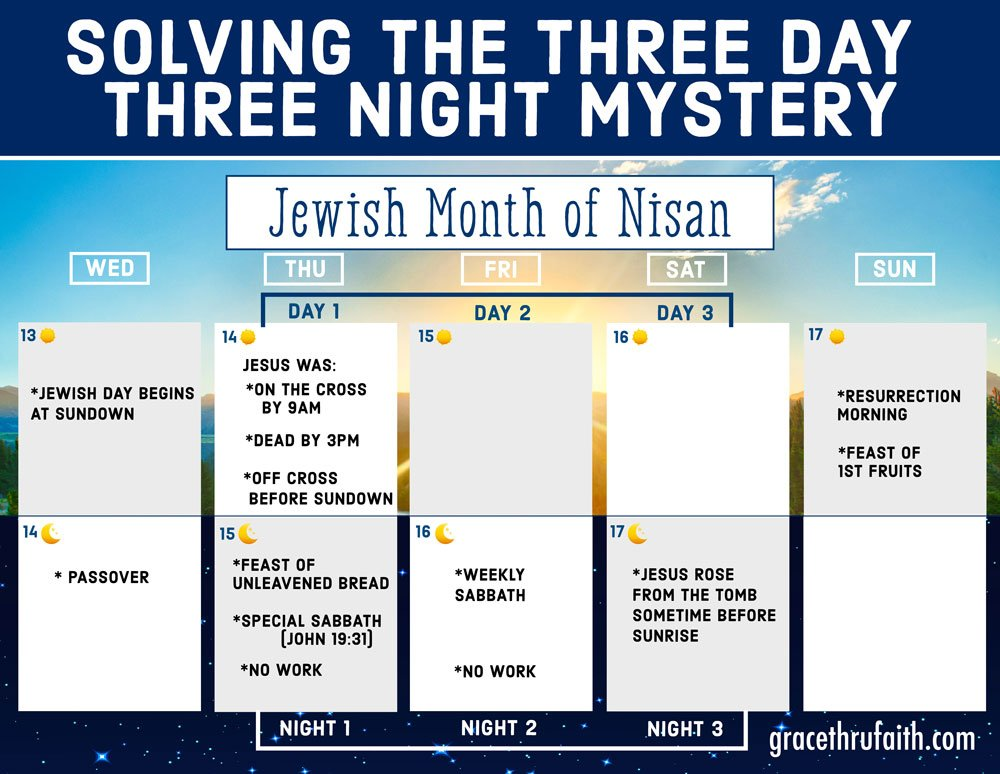 Jewish Month of Nisan